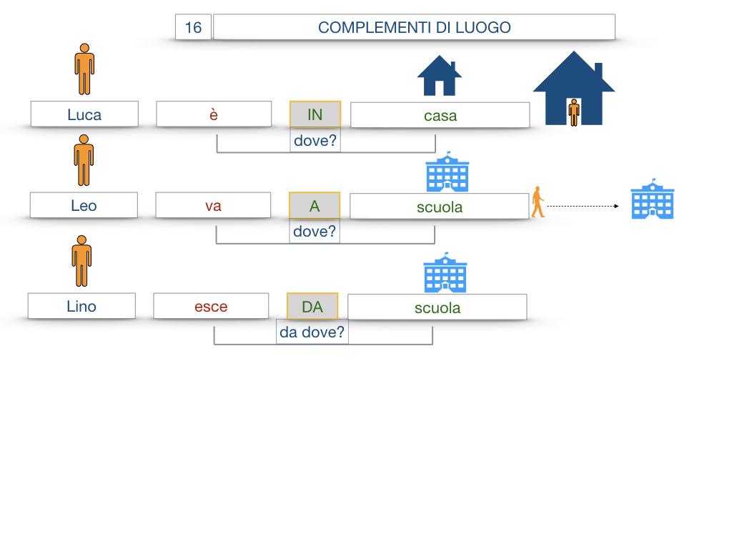 28. COMPLEMENTI DI LUOGO COMPLEMENTO DI STATO IN LUOGO_SIMULAZIONE.018