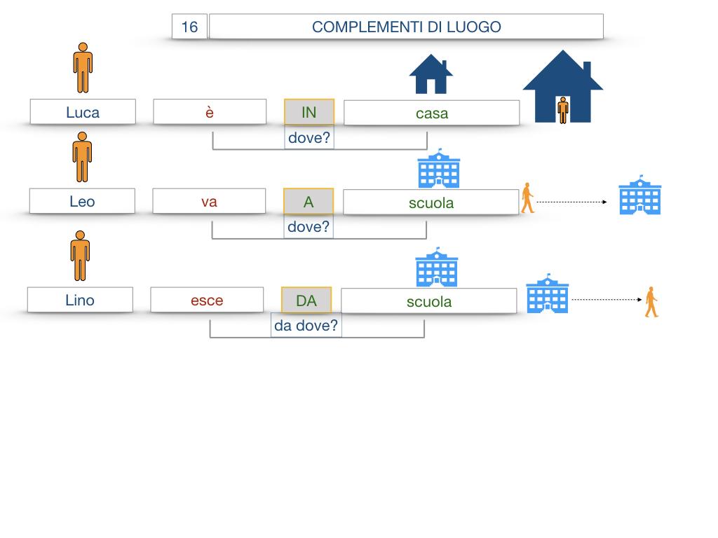 28. COMPLEMENTI DI LUOGO COMPLEMENTO DI STATO IN LUOGO_SIMULAZIONE.020