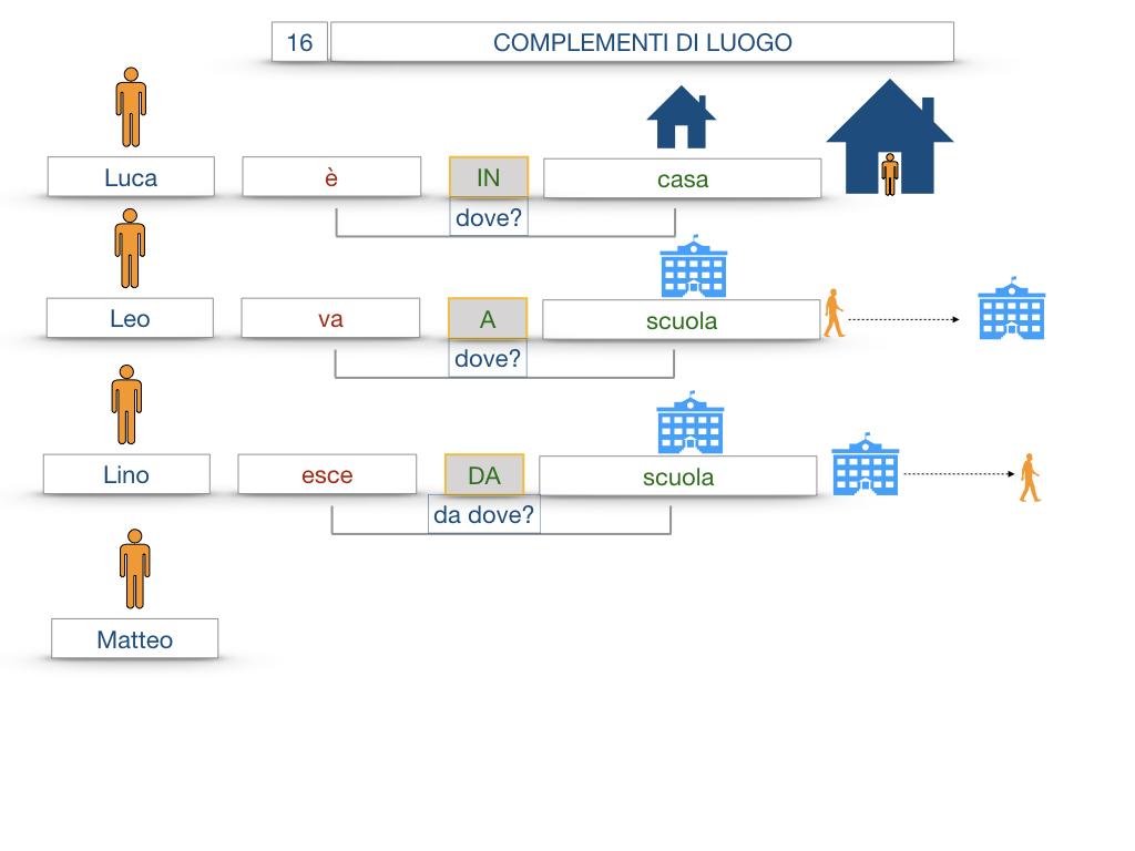 28. COMPLEMENTI DI LUOGO COMPLEMENTO DI STATO IN LUOGO_SIMULAZIONE.021