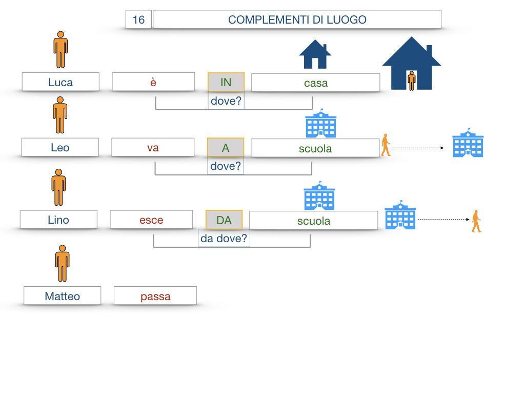 28. COMPLEMENTI DI LUOGO COMPLEMENTO DI STATO IN LUOGO_SIMULAZIONE.022