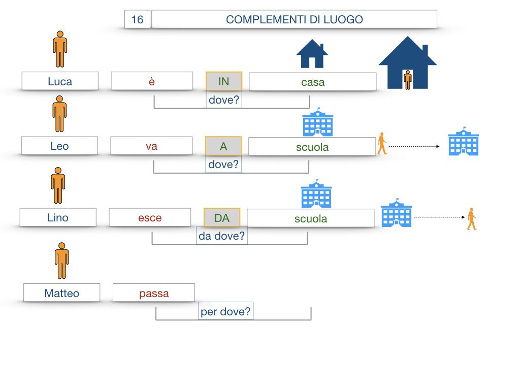 28. COMPLEMENTI DI LUOGO COMPLEMENTO DI STATO IN LUOGO_SIMULAZIONE.023