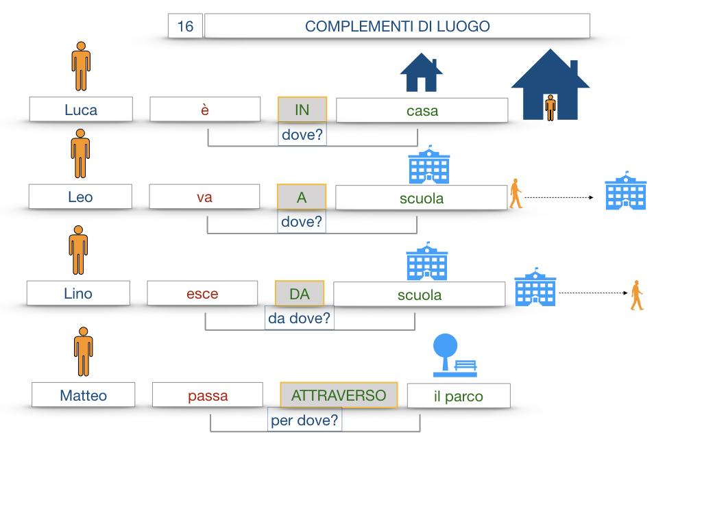 28. COMPLEMENTI DI LUOGO COMPLEMENTO DI STATO IN LUOGO_SIMULAZIONE.024