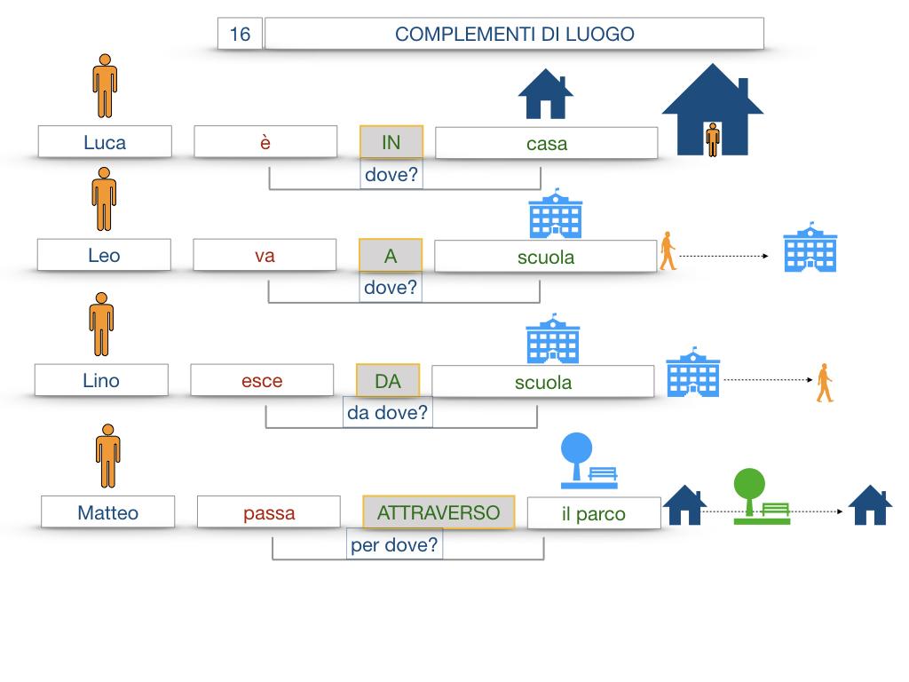 28. COMPLEMENTI DI LUOGO COMPLEMENTO DI STATO IN LUOGO_SIMULAZIONE.025