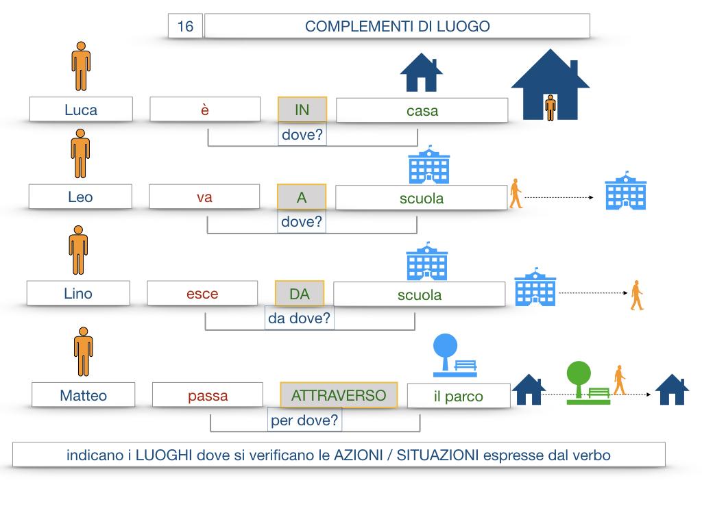 28. COMPLEMENTI DI LUOGO COMPLEMENTO DI STATO IN LUOGO_SIMULAZIONE.027