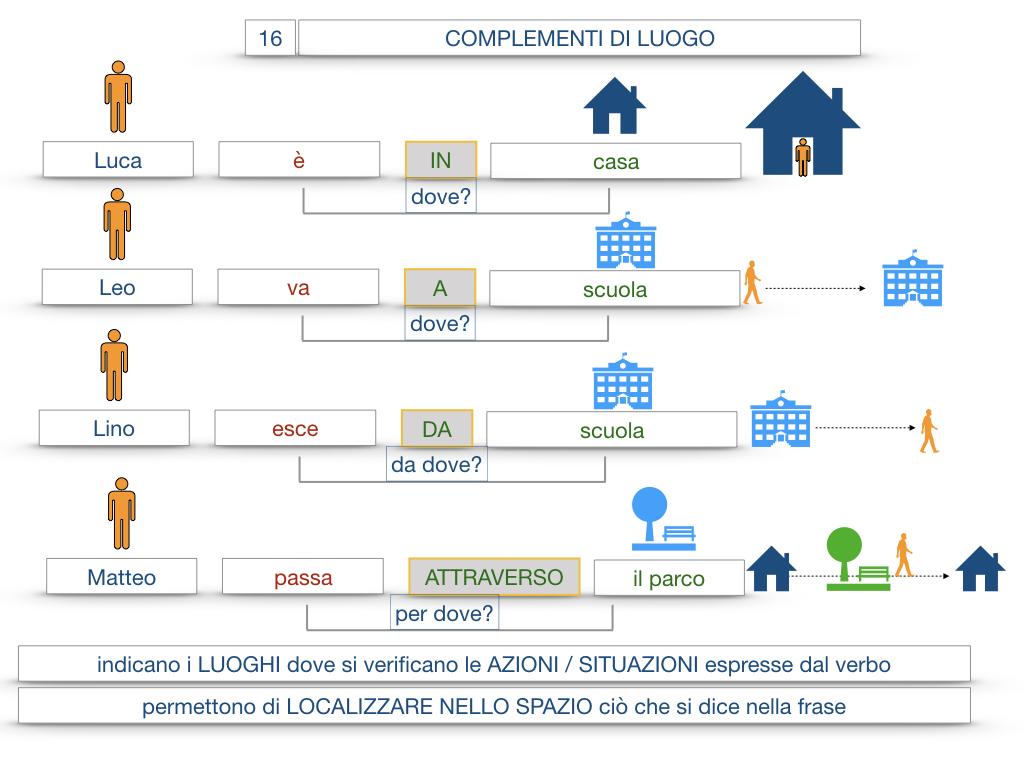 28. COMPLEMENTI DI LUOGO COMPLEMENTO DI STATO IN LUOGO_SIMULAZIONE.028