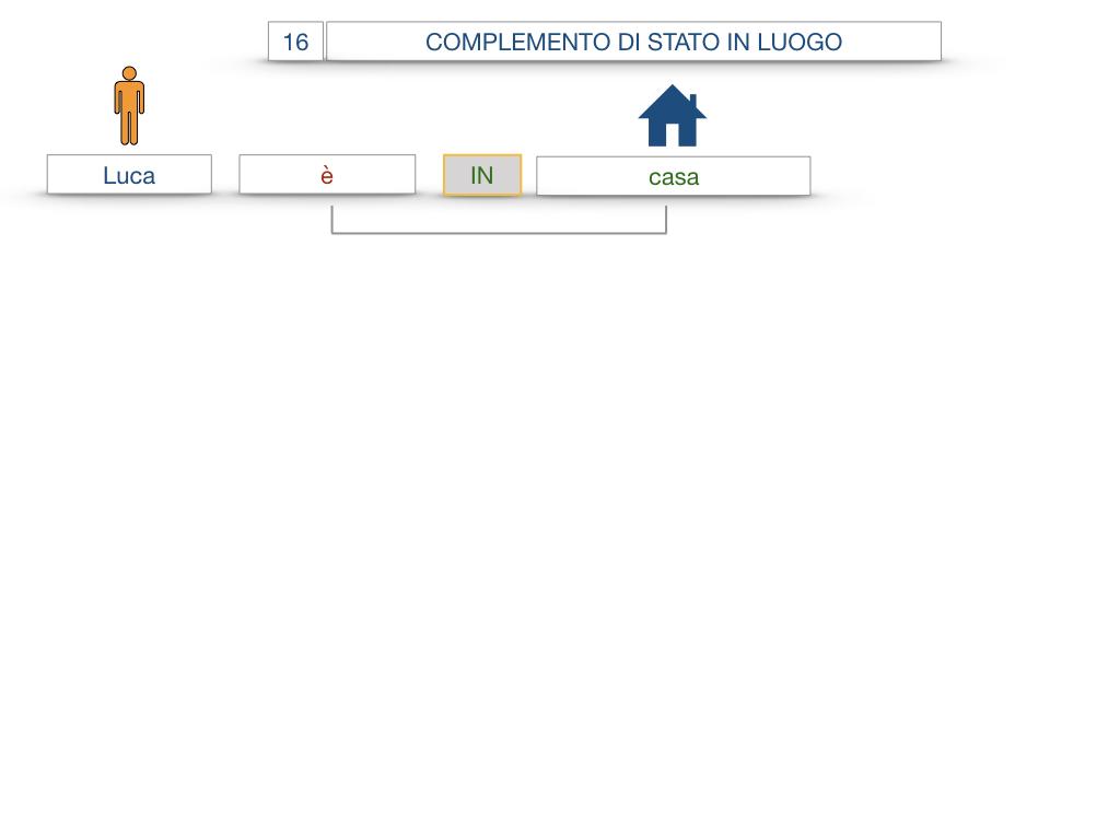 28. COMPLEMENTI DI LUOGO COMPLEMENTO DI STATO IN LUOGO_SIMULAZIONE.031