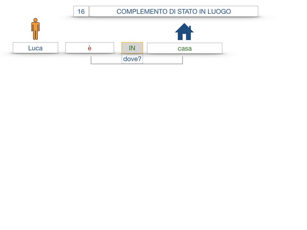 28. COMPLEMENTI DI LUOGO COMPLEMENTO DI STATO IN LUOGO_SIMULAZIONE.032