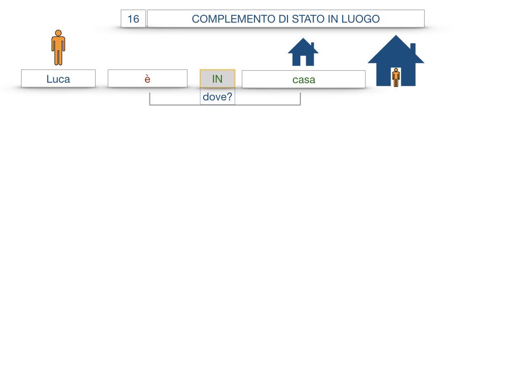 28. COMPLEMENTI DI LUOGO COMPLEMENTO DI STATO IN LUOGO_SIMULAZIONE.033