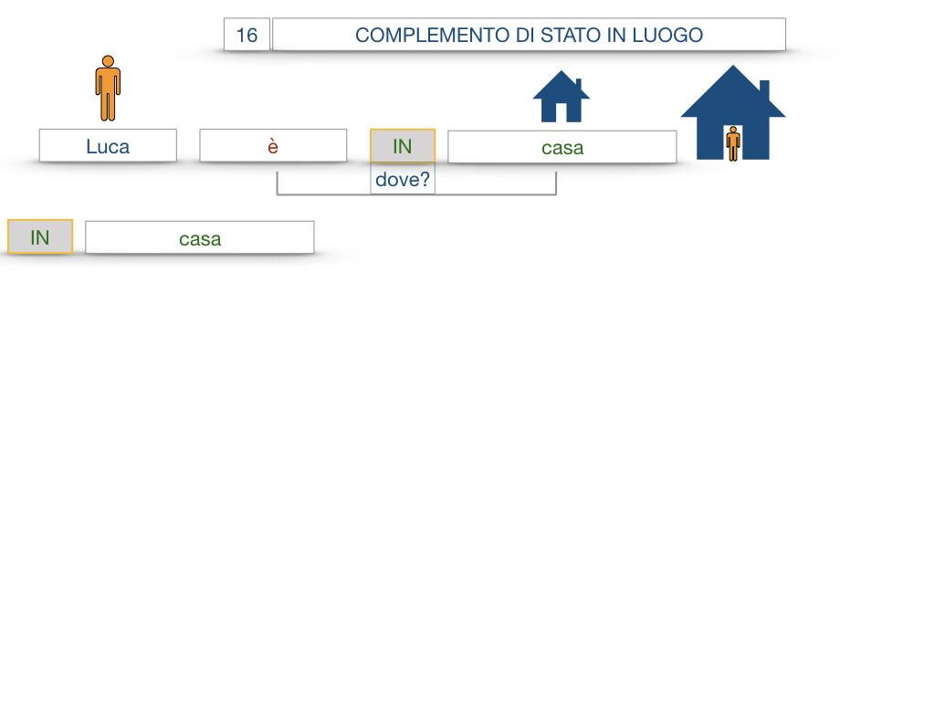 28. COMPLEMENTI DI LUOGO COMPLEMENTO DI STATO IN LUOGO_SIMULAZIONE.034