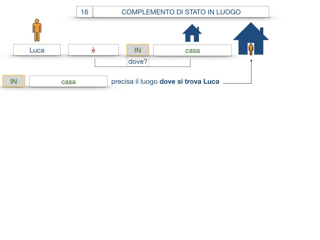 28. COMPLEMENTI DI LUOGO COMPLEMENTO DI STATO IN LUOGO_SIMULAZIONE.036