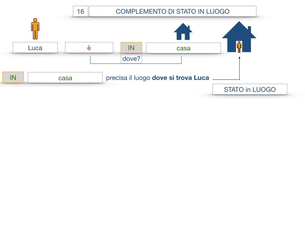 28. COMPLEMENTI DI LUOGO COMPLEMENTO DI STATO IN LUOGO_SIMULAZIONE.037