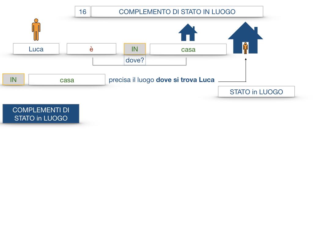 28. COMPLEMENTI DI LUOGO COMPLEMENTO DI STATO IN LUOGO_SIMULAZIONE.038