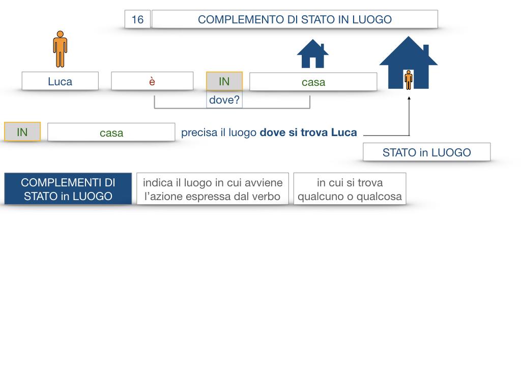 28. COMPLEMENTI DI LUOGO COMPLEMENTO DI STATO IN LUOGO_SIMULAZIONE.040