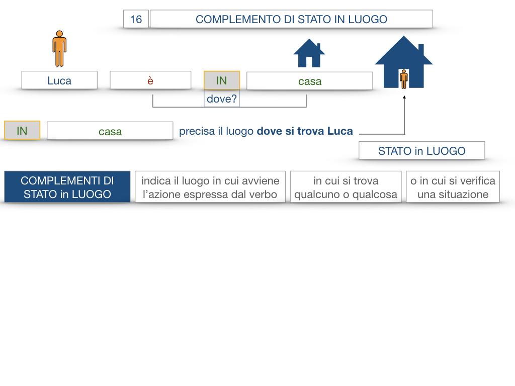 28. COMPLEMENTI DI LUOGO COMPLEMENTO DI STATO IN LUOGO_SIMULAZIONE.041