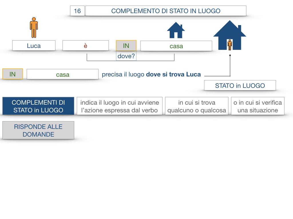 28. COMPLEMENTI DI LUOGO COMPLEMENTO DI STATO IN LUOGO_SIMULAZIONE.042
