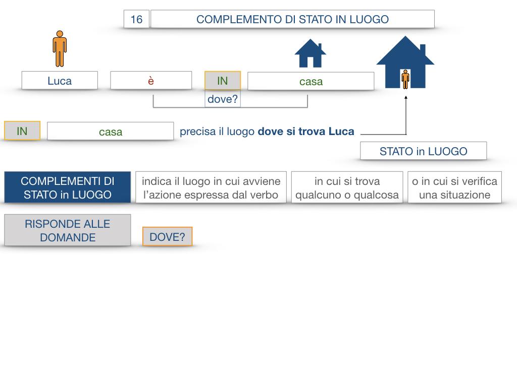 28. COMPLEMENTI DI LUOGO COMPLEMENTO DI STATO IN LUOGO_SIMULAZIONE.043