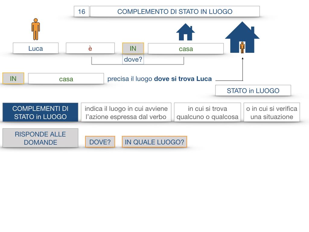 28. COMPLEMENTI DI LUOGO COMPLEMENTO DI STATO IN LUOGO_SIMULAZIONE.044