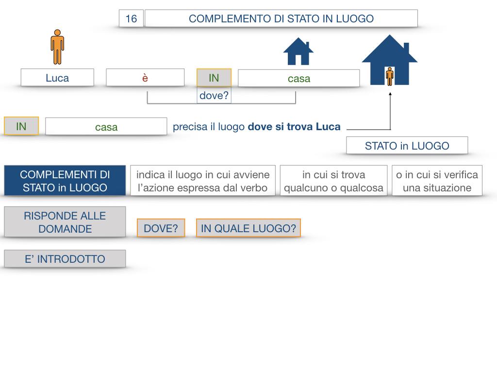 28. COMPLEMENTI DI LUOGO COMPLEMENTO DI STATO IN LUOGO_SIMULAZIONE.045