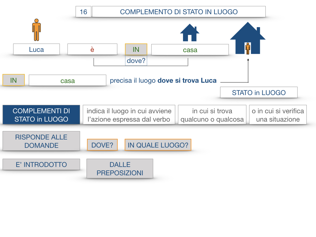 28. COMPLEMENTI DI LUOGO COMPLEMENTO DI STATO IN LUOGO_SIMULAZIONE.046
