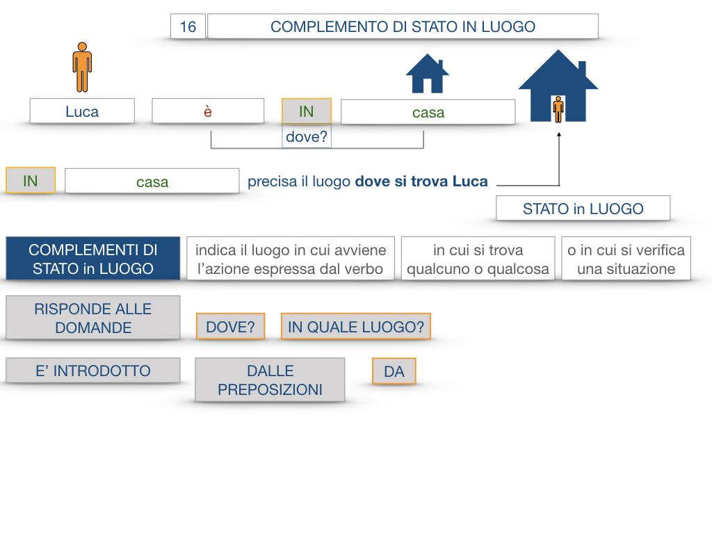 28. COMPLEMENTI DI LUOGO COMPLEMENTO DI STATO IN LUOGO_SIMULAZIONE.047