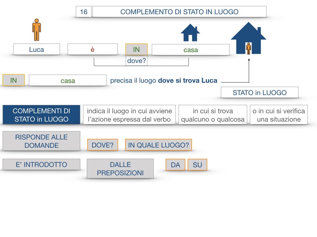 28. COMPLEMENTI DI LUOGO COMPLEMENTO DI STATO IN LUOGO_SIMULAZIONE.048