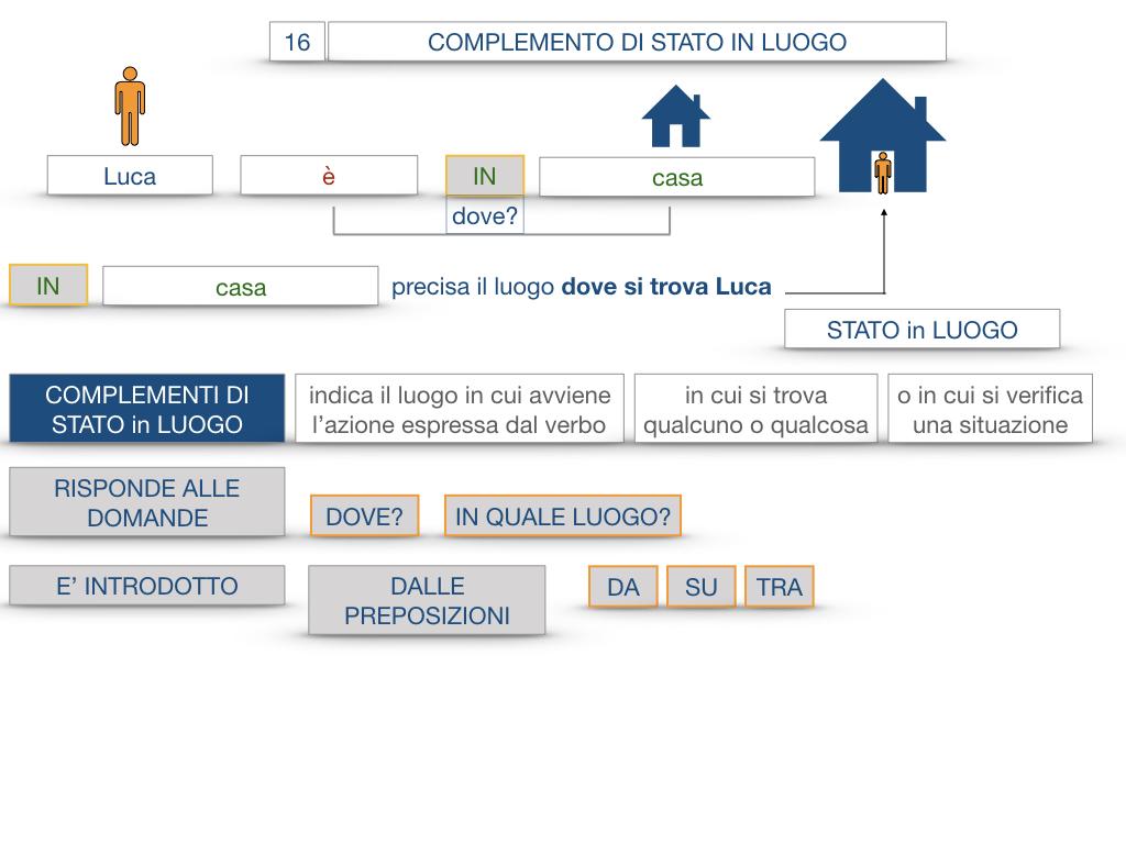 28. COMPLEMENTI DI LUOGO COMPLEMENTO DI STATO IN LUOGO_SIMULAZIONE.049