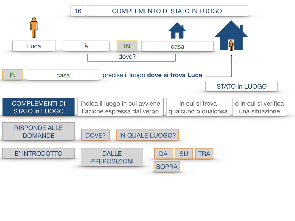 28. COMPLEMENTI DI LUOGO COMPLEMENTO DI STATO IN LUOGO_SIMULAZIONE.050