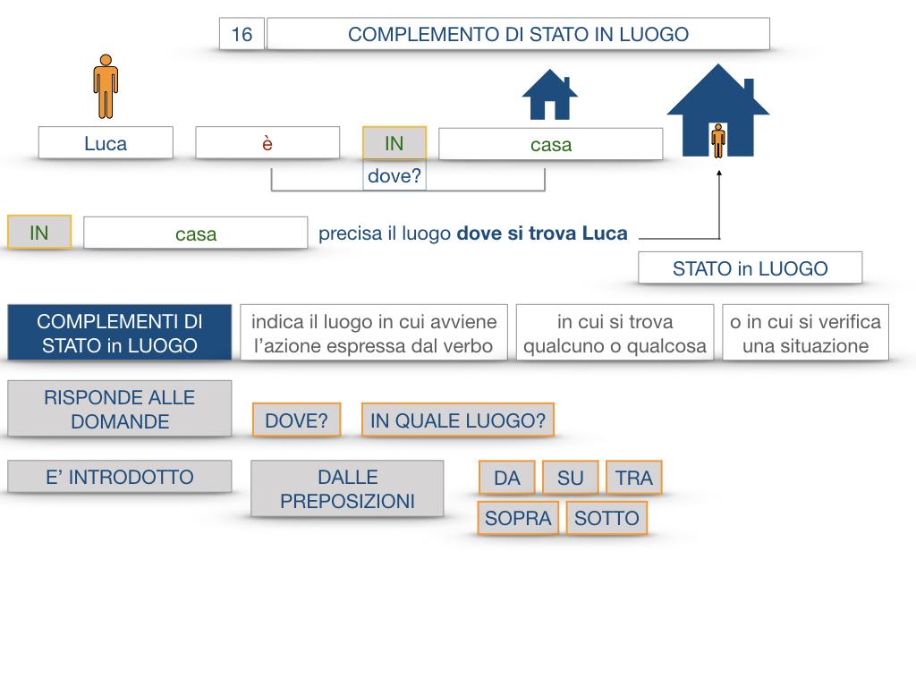 28. COMPLEMENTI DI LUOGO COMPLEMENTO DI STATO IN LUOGO_SIMULAZIONE.051