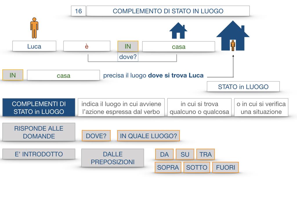 28. COMPLEMENTI DI LUOGO COMPLEMENTO DI STATO IN LUOGO_SIMULAZIONE.052