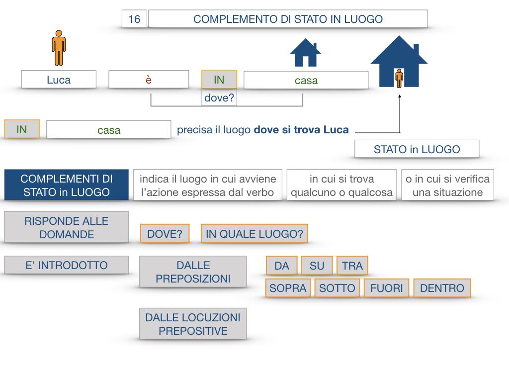 28. COMPLEMENTI DI LUOGO COMPLEMENTO DI STATO IN LUOGO_SIMULAZIONE.054