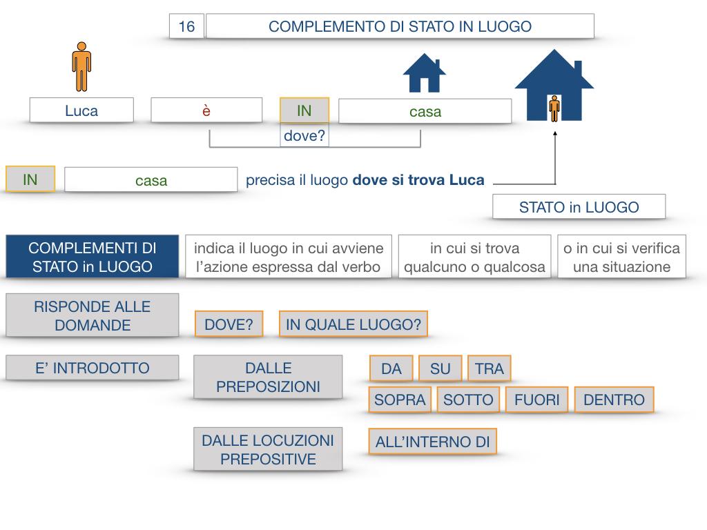 28. COMPLEMENTI DI LUOGO COMPLEMENTO DI STATO IN LUOGO_SIMULAZIONE.055