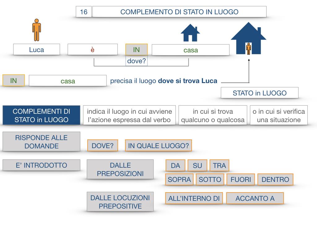 28. COMPLEMENTI DI LUOGO COMPLEMENTO DI STATO IN LUOGO_SIMULAZIONE.056