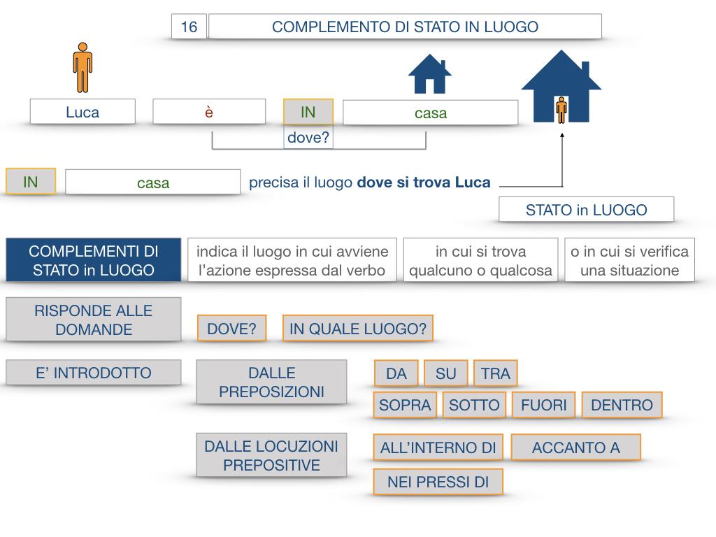 28. COMPLEMENTI DI LUOGO COMPLEMENTO DI STATO IN LUOGO_SIMULAZIONE.057