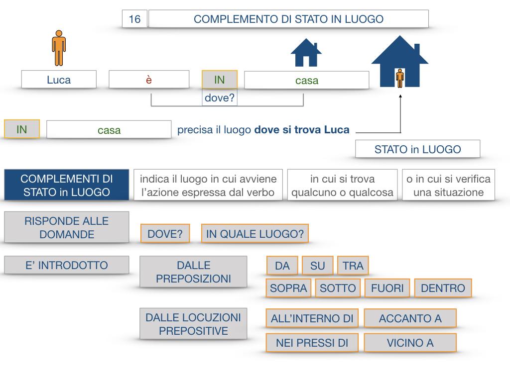 28. COMPLEMENTI DI LUOGO COMPLEMENTO DI STATO IN LUOGO_SIMULAZIONE.058