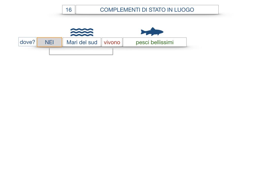 28. COMPLEMENTI DI LUOGO COMPLEMENTO DI STATO IN LUOGO_SIMULAZIONE.063