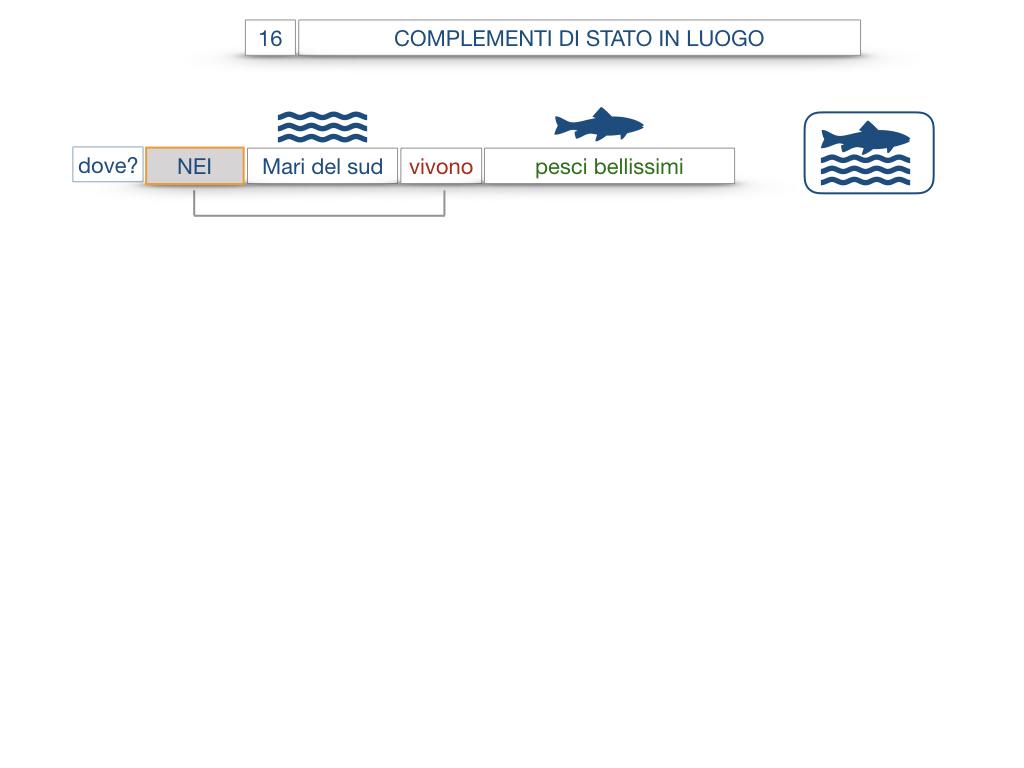 28. COMPLEMENTI DI LUOGO COMPLEMENTO DI STATO IN LUOGO_SIMULAZIONE.065