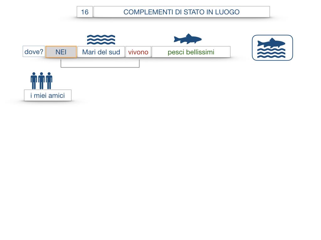 28. COMPLEMENTI DI LUOGO COMPLEMENTO DI STATO IN LUOGO_SIMULAZIONE.066