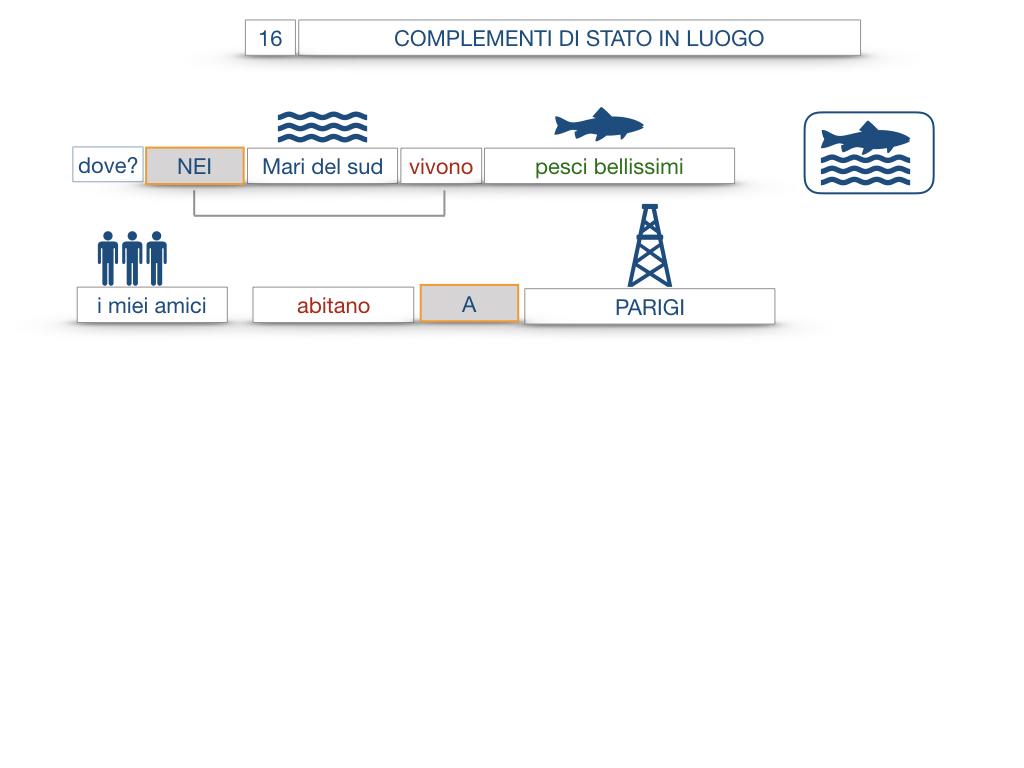 28. COMPLEMENTI DI LUOGO COMPLEMENTO DI STATO IN LUOGO_SIMULAZIONE.067