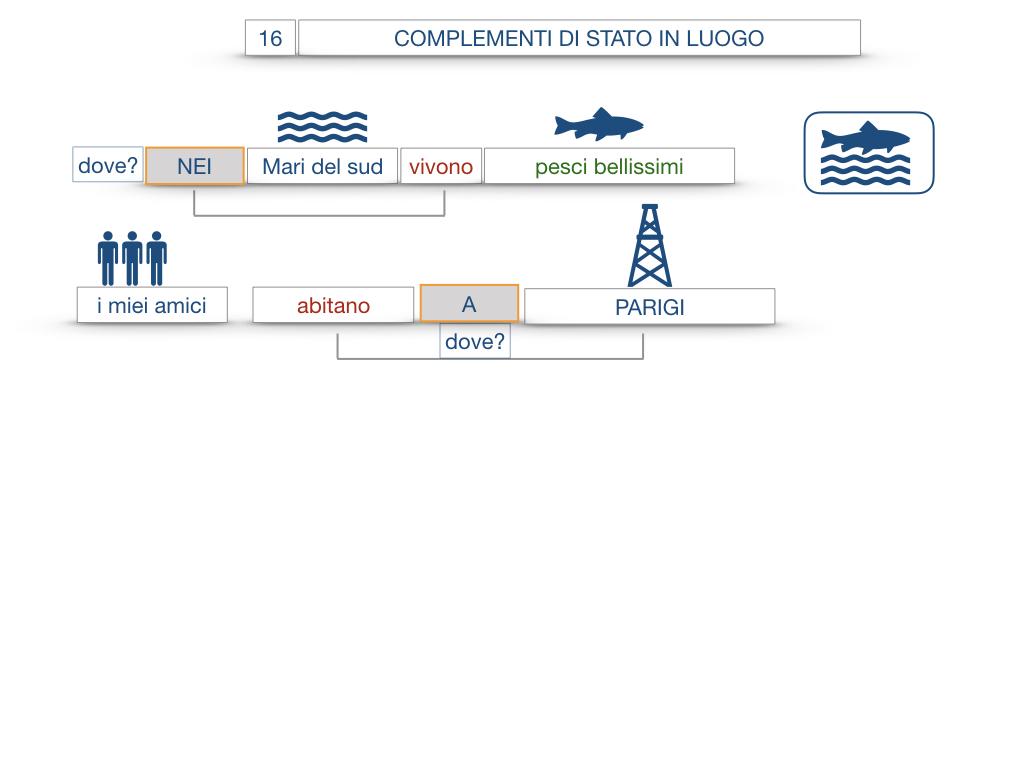 28. COMPLEMENTI DI LUOGO COMPLEMENTO DI STATO IN LUOGO_SIMULAZIONE.068
