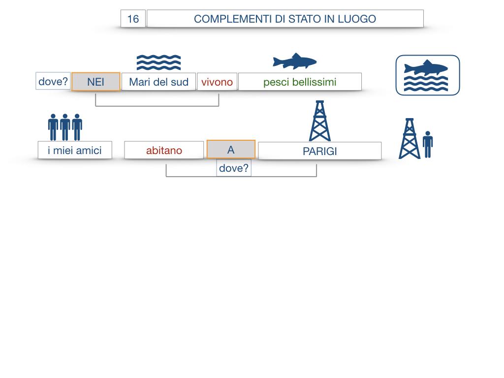 28. COMPLEMENTI DI LUOGO COMPLEMENTO DI STATO IN LUOGO_SIMULAZIONE.069