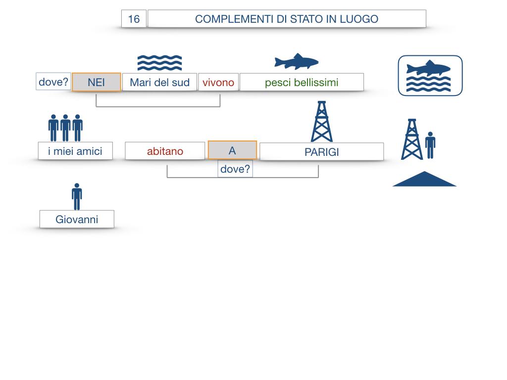 28. COMPLEMENTI DI LUOGO COMPLEMENTO DI STATO IN LUOGO_SIMULAZIONE.070