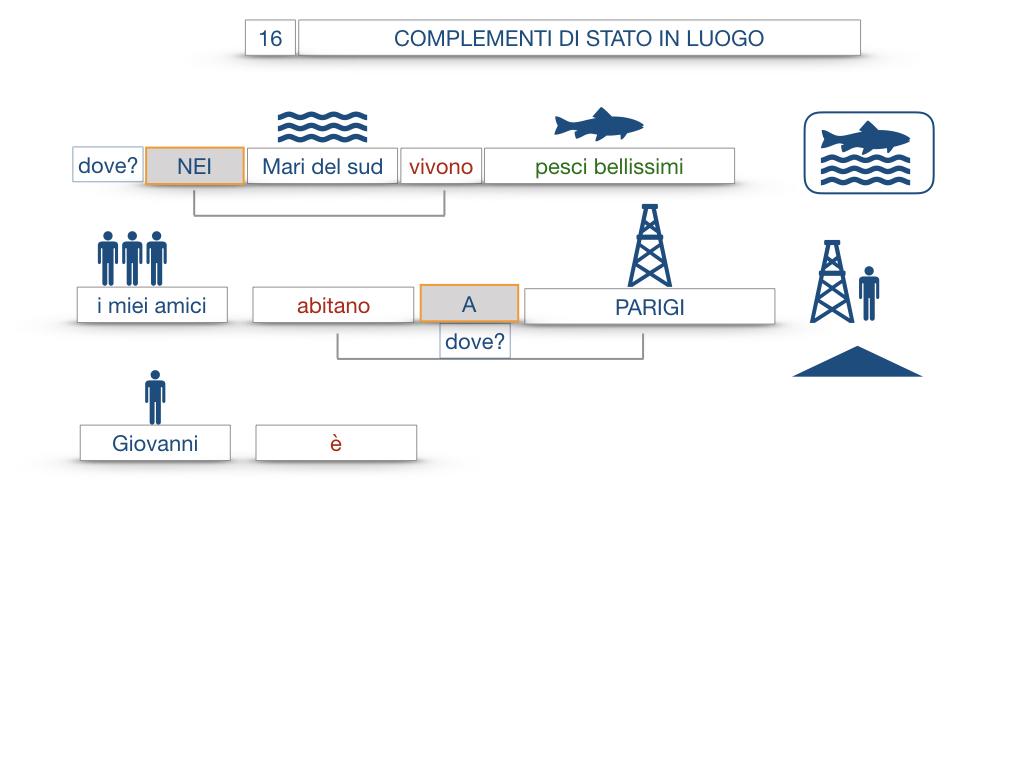 28. COMPLEMENTI DI LUOGO COMPLEMENTO DI STATO IN LUOGO_SIMULAZIONE.071