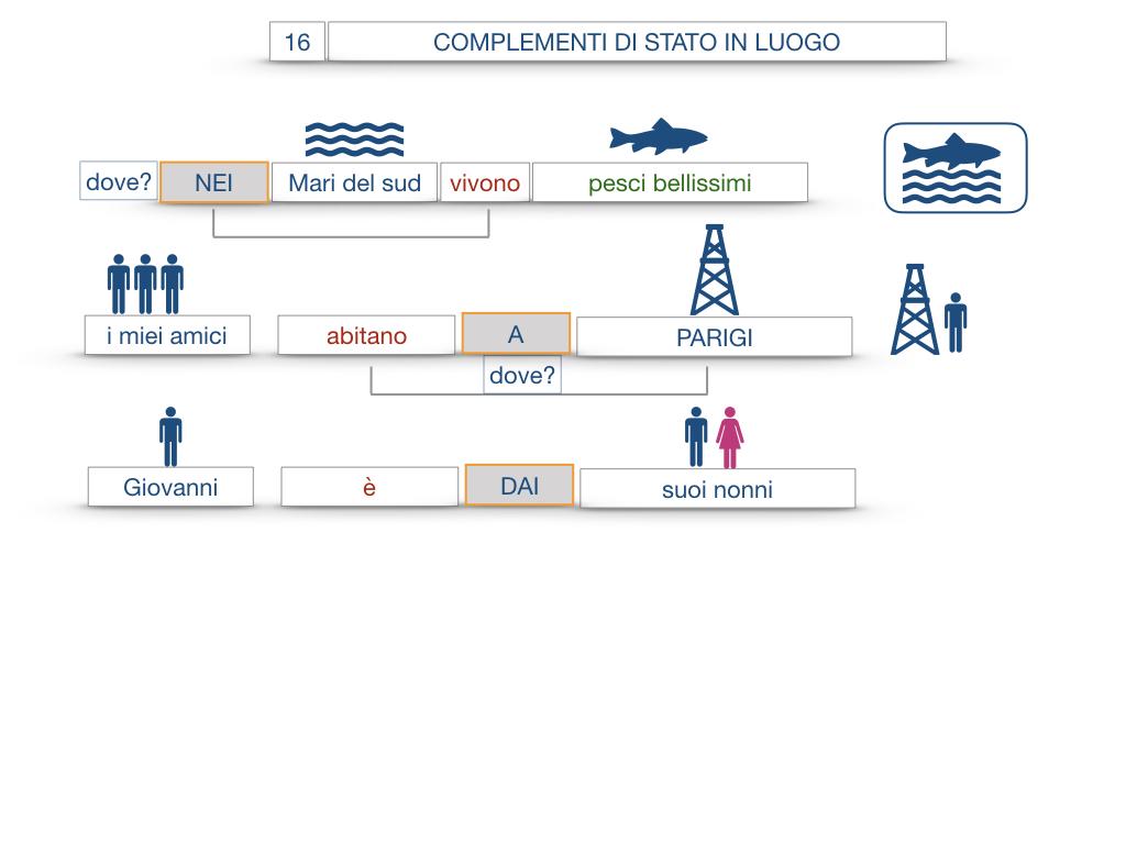 28. COMPLEMENTI DI LUOGO COMPLEMENTO DI STATO IN LUOGO_SIMULAZIONE.072