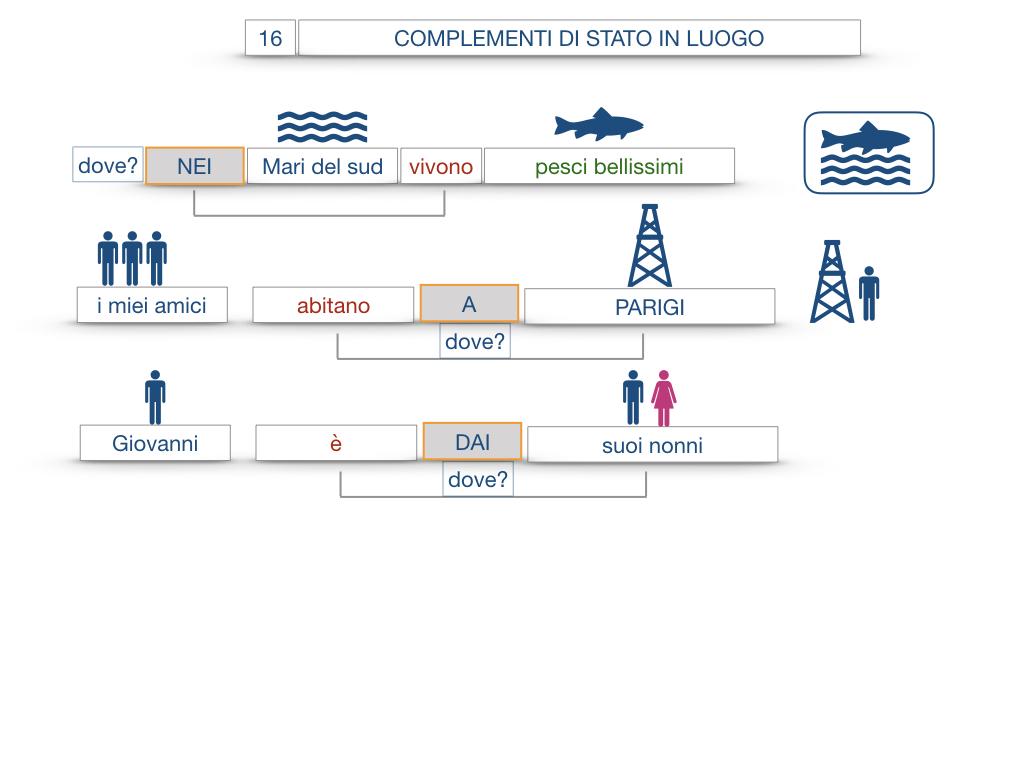 28. COMPLEMENTI DI LUOGO COMPLEMENTO DI STATO IN LUOGO_SIMULAZIONE.073
