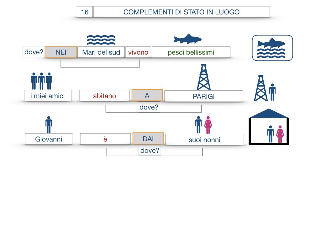 28. COMPLEMENTI DI LUOGO COMPLEMENTO DI STATO IN LUOGO_SIMULAZIONE.074