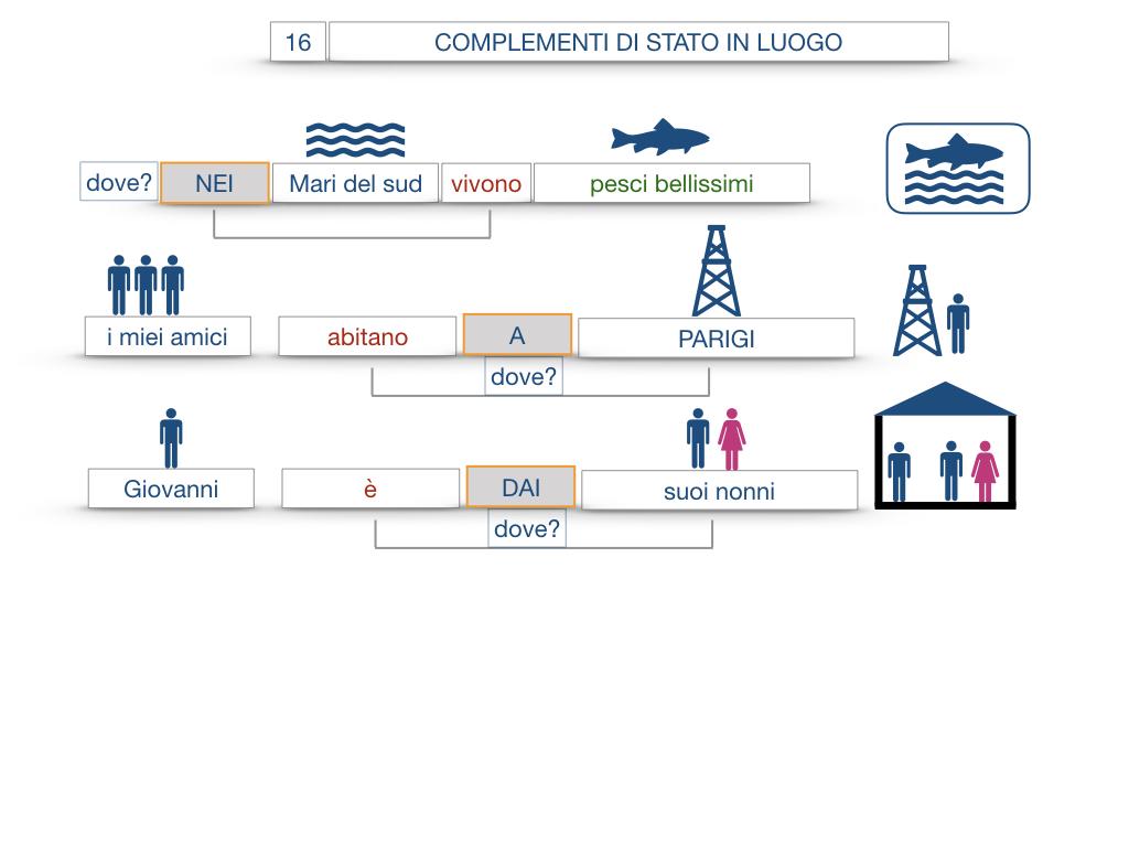 28. COMPLEMENTI DI LUOGO COMPLEMENTO DI STATO IN LUOGO_SIMULAZIONE.075
