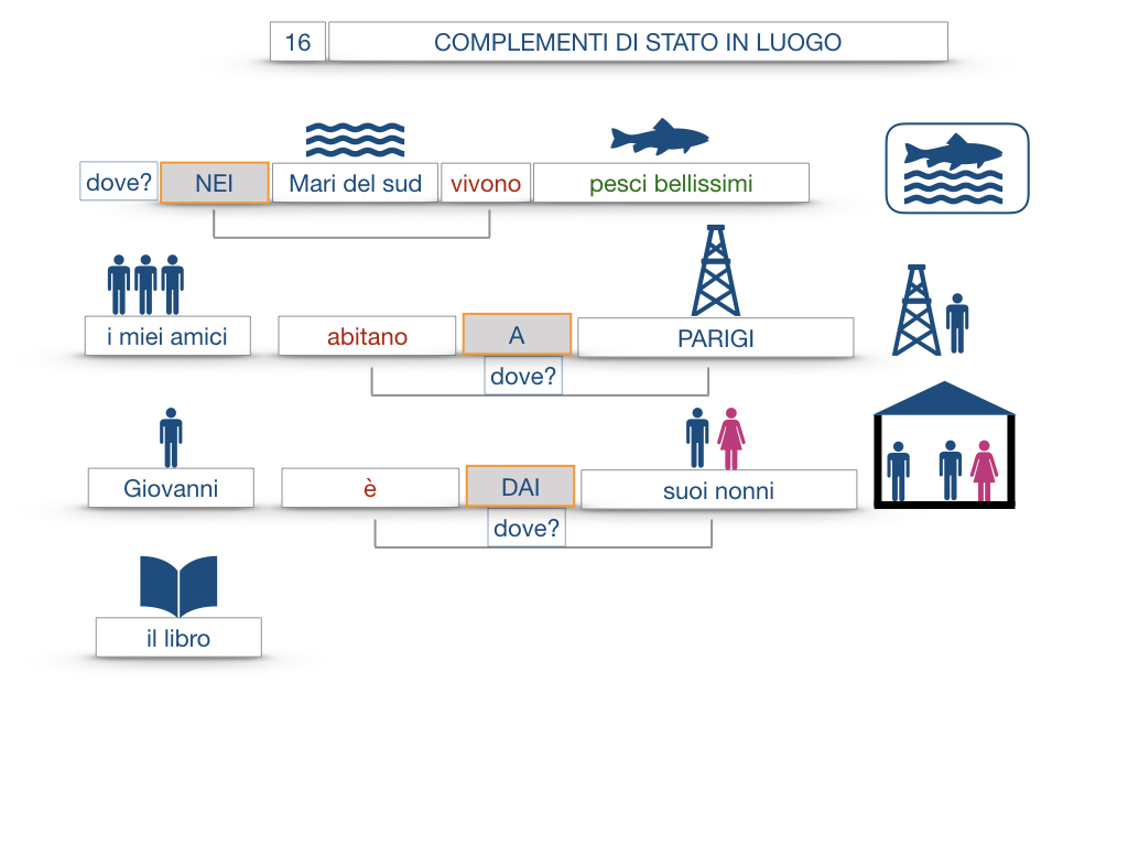 28. COMPLEMENTI DI LUOGO COMPLEMENTO DI STATO IN LUOGO_SIMULAZIONE.076
