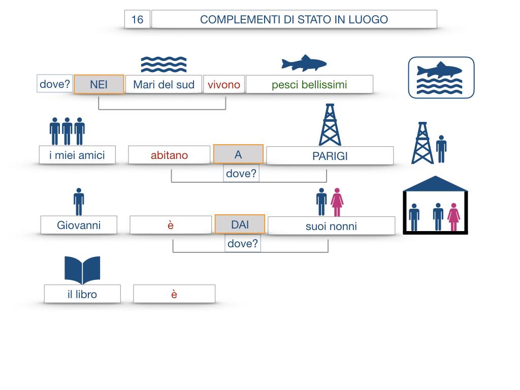 28. COMPLEMENTI DI LUOGO COMPLEMENTO DI STATO IN LUOGO_SIMULAZIONE.077