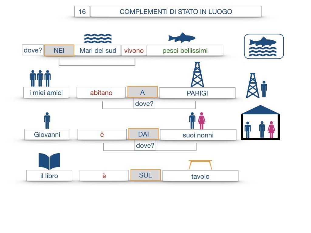 28. COMPLEMENTI DI LUOGO COMPLEMENTO DI STATO IN LUOGO_SIMULAZIONE.078