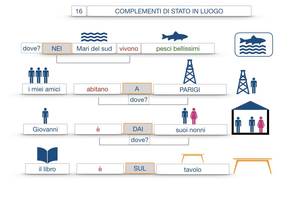 28. COMPLEMENTI DI LUOGO COMPLEMENTO DI STATO IN LUOGO_SIMULAZIONE.079